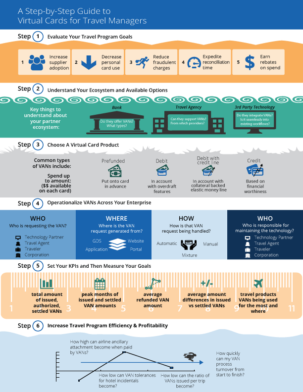Automatic Payment Processing Infographic